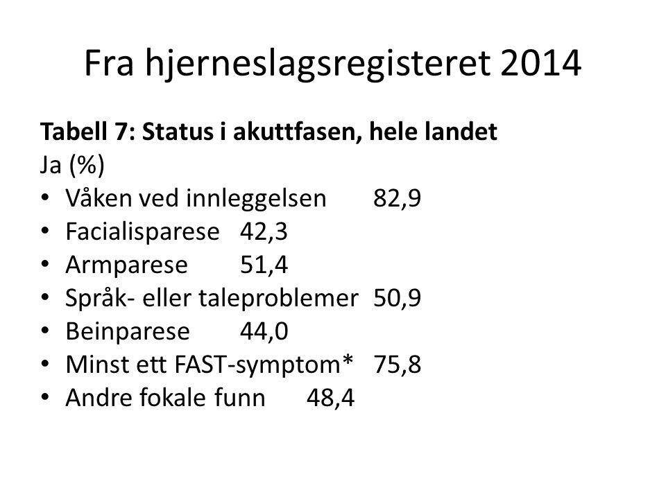 Tabell 7: Status i akuttfasen, hele landet Ja (%) Våken ved innleggelsen 82,9 Facialisparese 42,3 Armparese 51,4 Språk- eller taleproblemer 50,9 Beinp