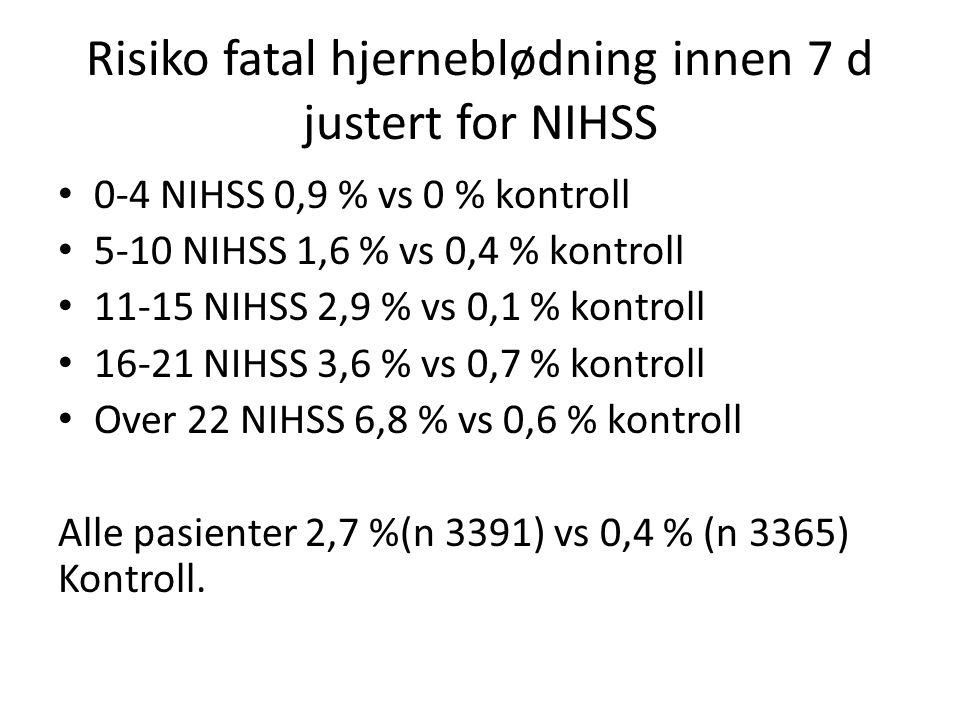 Risiko fatal hjerneblødning innen 7 d justert for NIHSS 0-4 NIHSS 0,9 % vs 0 % kontroll 5-10 NIHSS 1,6 % vs 0,4 % kontroll 11-15 NIHSS 2,9 % vs 0,1 % kontroll 16-21 NIHSS 3,6 % vs 0,7 % kontroll Over 22 NIHSS 6,8 % vs 0,6 % kontroll Alle pasienter 2,7 %(n 3391) vs 0,4 % (n 3365) Kontroll.