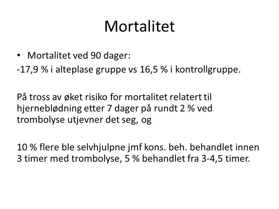 Mortalitet Mortalitet ved 90 dager: -17,9 % i alteplase gruppe vs 16,5 % i kontrollgruppe. På tross av øket risiko for mortalitet relatert til hjerneb