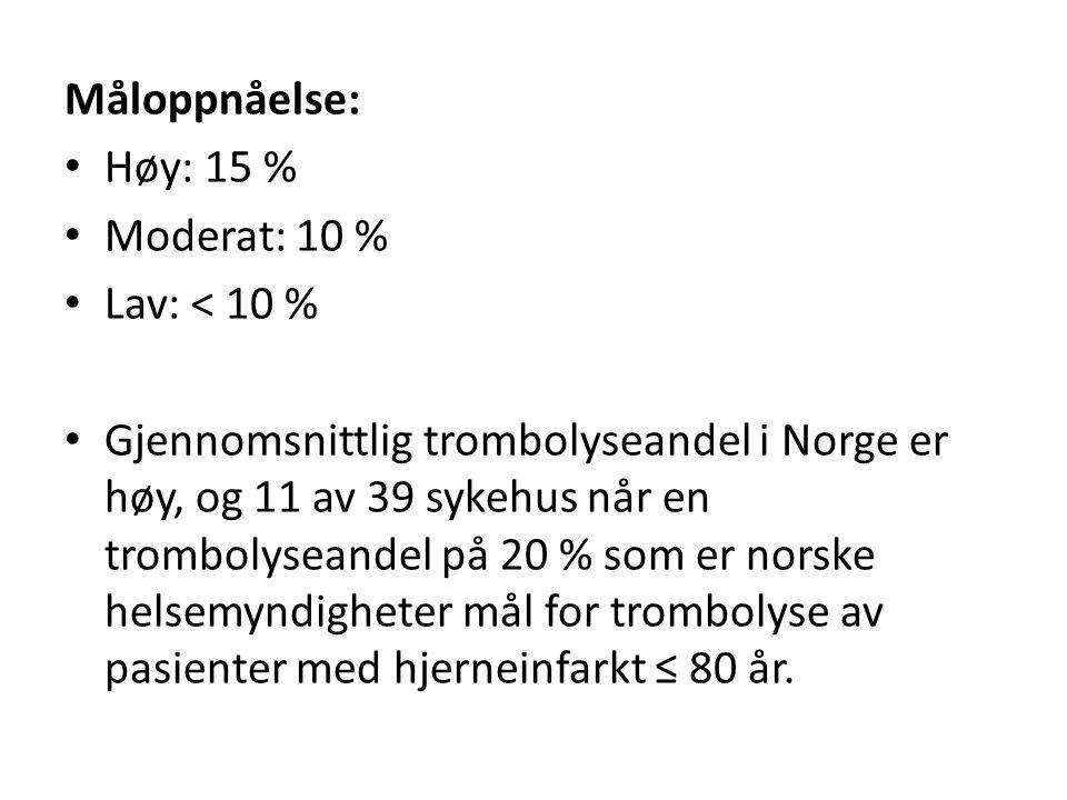 Måloppnåelse: Høy: 15 % Moderat: 10 % Lav: < 10 % Gjennomsnittlig trombolyseandel i Norge er høy, og 11 av 39 sykehus når en trombolyseandel på 20 % som er norske helsemyndigheter mål for trombolyse av pasienter med hjerneinfarkt ≤ 80 år.