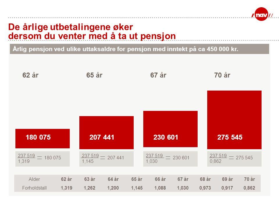 De årlige utbetalingene øker dersom du venter med å ta ut pensjon Årlig pensjon ved ulike uttaksaldre for pensjon med inntekt på ca 450 000 kr.
