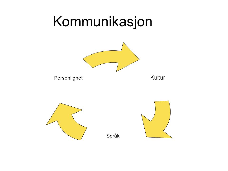 Kommunikasjon Kultur Språk Personlighet