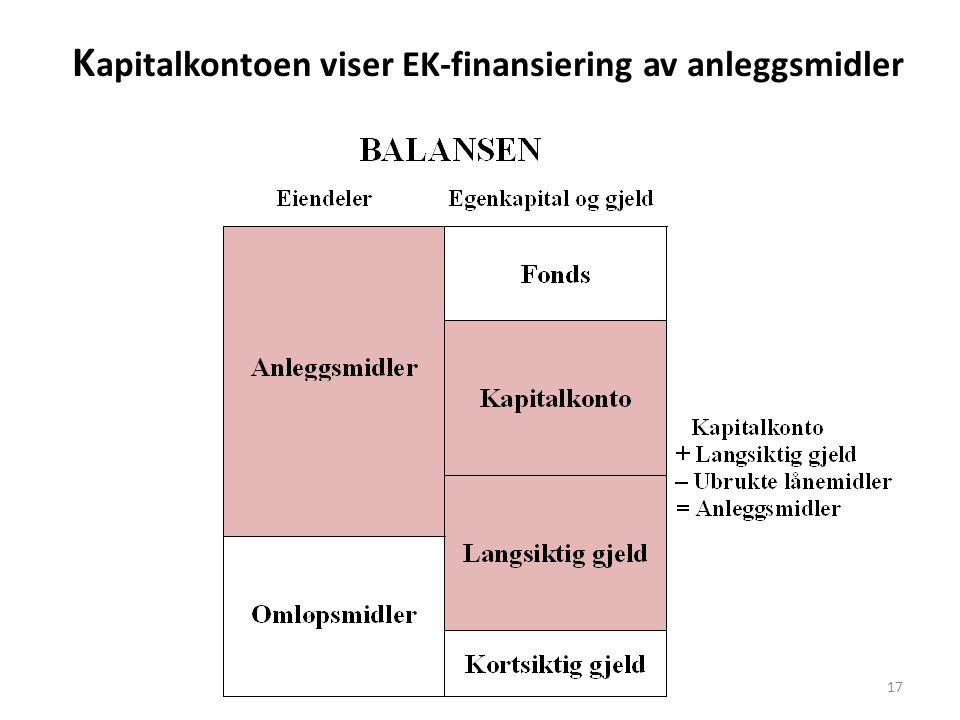 K apitalkontoen viser EK-finansiering av anleggsmidler 17