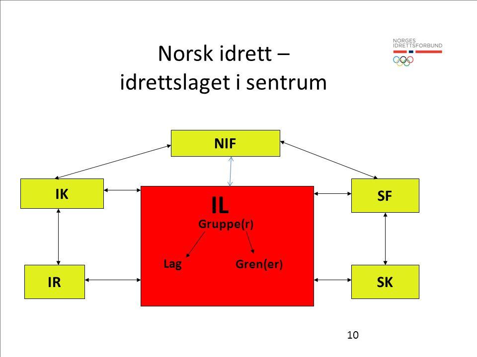 10 IL Gruppe(r ) Lag Gren(er ) NIF IK SF IR SK Norsk idrett – idrettslaget i sentrum