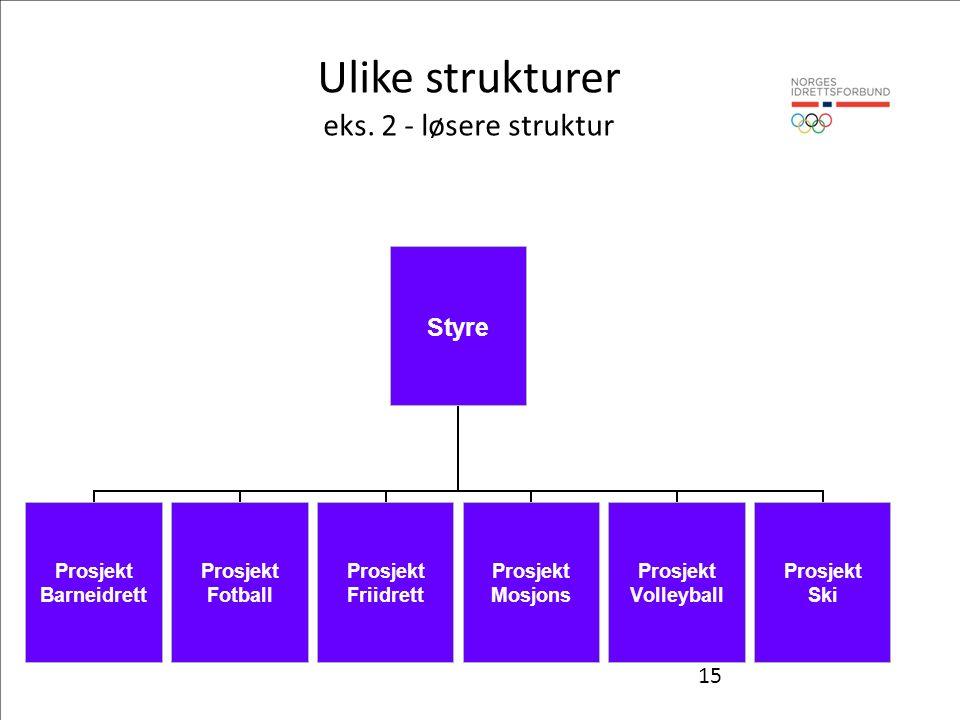 15 Ulike strukturer eks. 2 - løsere struktur