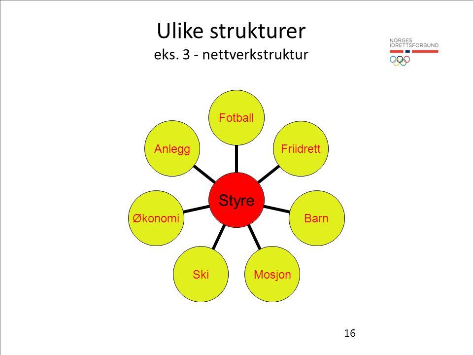 16 Styre FotballFriidrettBarnMosjonSkiØkonomiAnlegg Ulike strukturer eks. 3 - nettverkstruktur