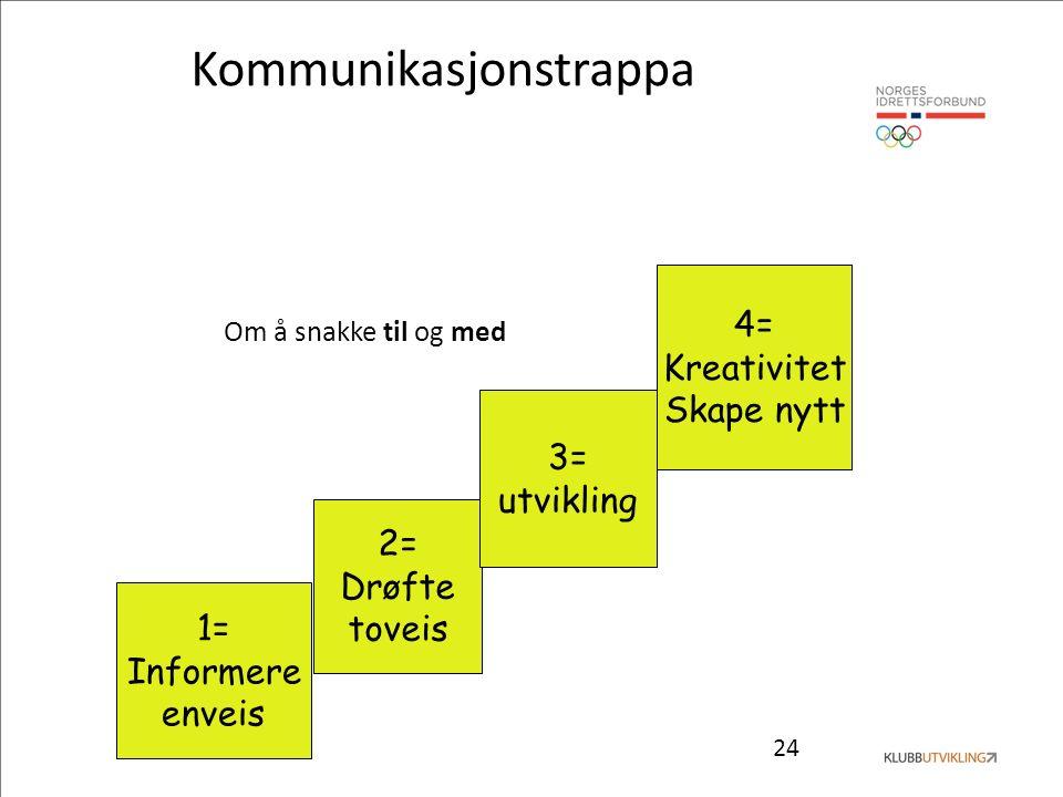 24 Kommunikasjonstrappa Om å snakke til og med 1= Informere enveis 2= Drøfte toveis 3= utvikling 4= Kreativitet Skape nytt