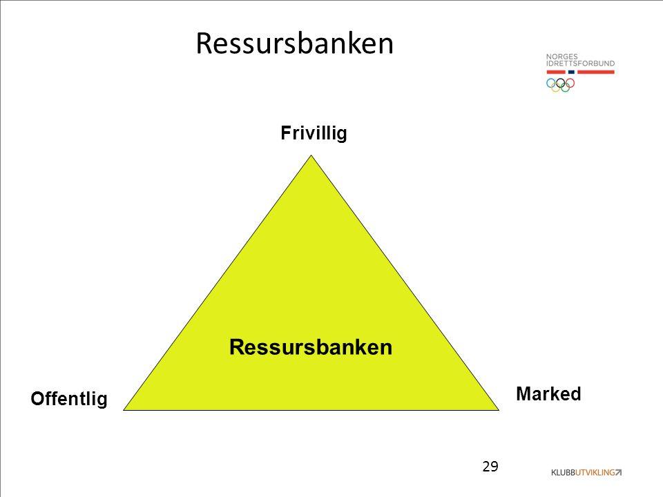 29 Ressursbanken Frivillig Marked Offentlig Ressursbanken