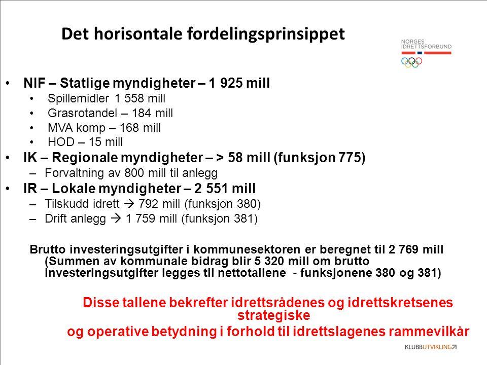 Det horisontale fordelingsprinsippet NIF – Statlige myndigheter – 1 925 mill Spillemidler 1 558 mill Grasrotandel – 184 mill MVA komp – 168 mill HOD –