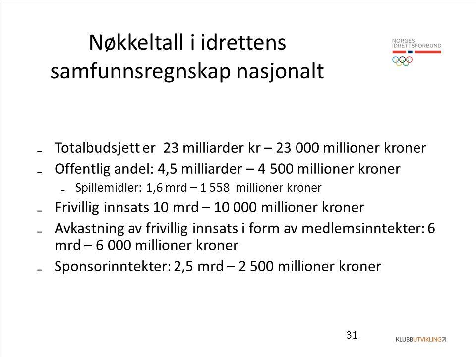 31 Nøkkeltall i idrettens samfunnsregnskap nasjonalt ₋Totalbudsjett er 23 milliarder kr – 23 000 millioner kroner ₋Offentlig andel: 4,5 milliarder – 4 500 millioner kroner ₋Spillemidler: 1,6 mrd – 1 558 millioner kroner ₋Frivillig innsats 10 mrd – 10 000 millioner kroner ₋Avkastning av frivillig innsats i form av medlemsinntekter: 6 mrd – 6 000 millioner kroner ₋Sponsorinntekter: 2,5 mrd – 2 500 millioner kroner