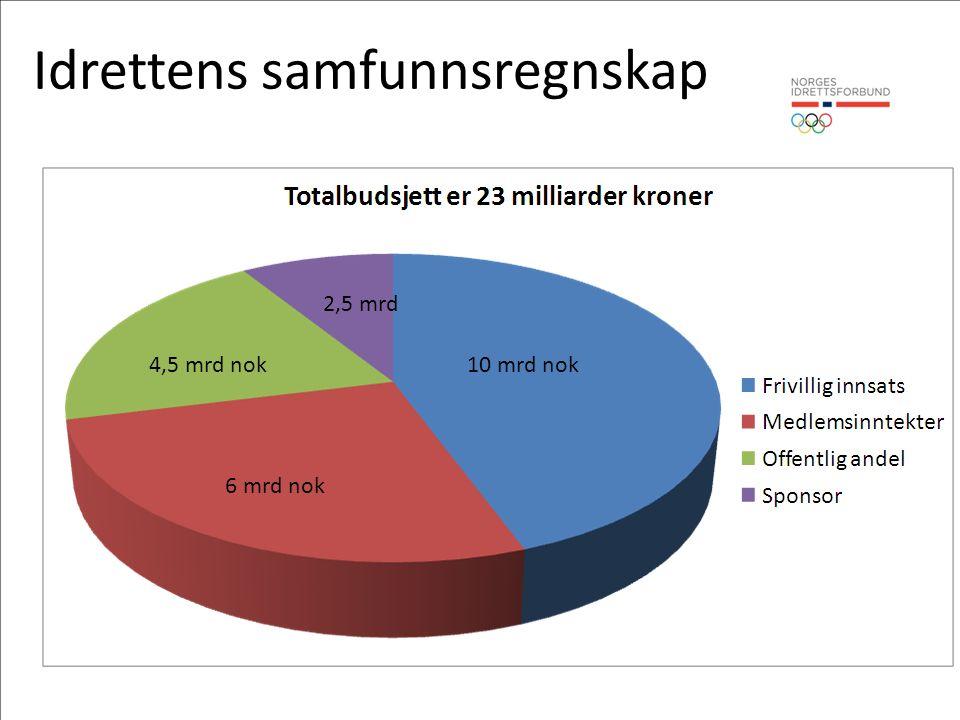Idrettens samfunnsregnskap 10 mrd nok 6 mrd nok 4,5 mrd nok 2,5 mrd