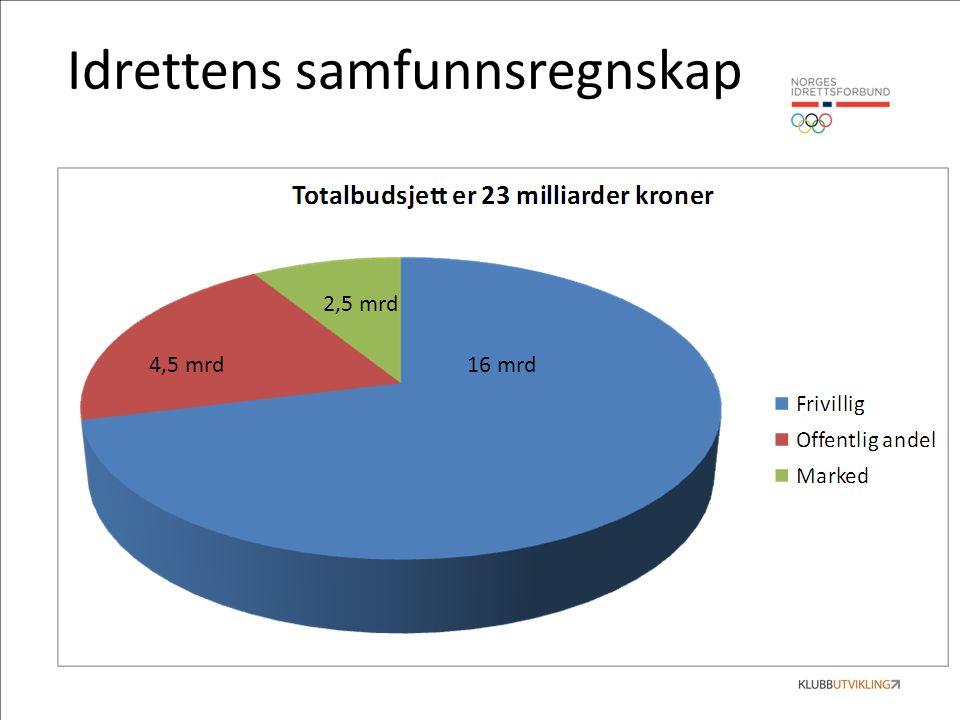 Idrettens samfunnsregnskap 16 mrd4,5 mrd 2,5 mrd