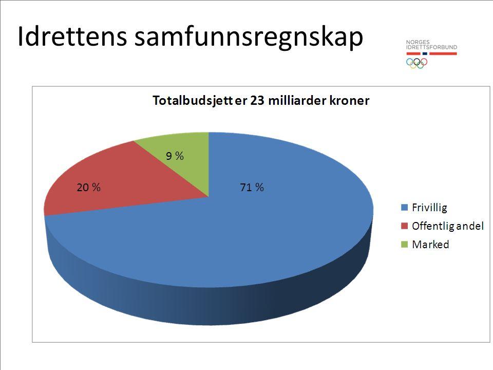Idrettens samfunnsregnskap 71 %20 % 9 %