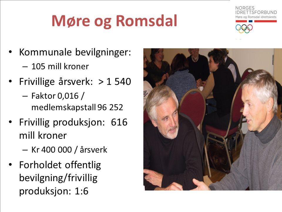 Møre og Romsdal Kommunale bevilgninger: – 105 mill kroner Frivillige årsverk: > 1 540 – Faktor 0,016 / medlemskapstall 96 252 Frivillig produksjon: 616 mill kroner – Kr 400 000 / årsverk Forholdet offentlig bevilgning/frivillig produksjon: 1:6