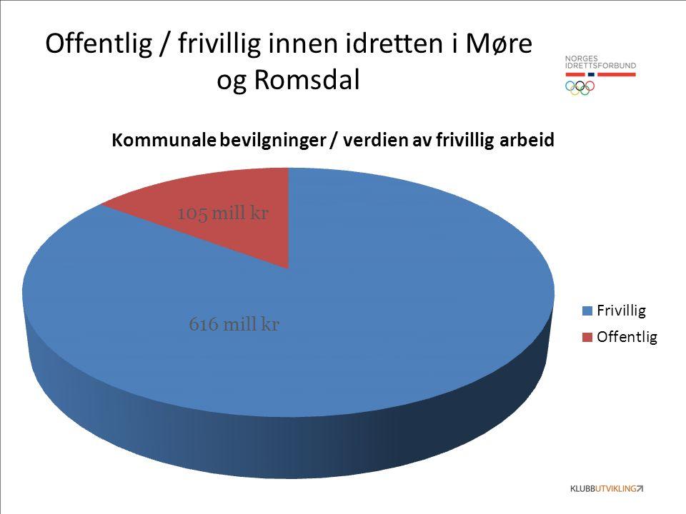 Offentlig / frivillig innen idretten i Møre og Romsdal