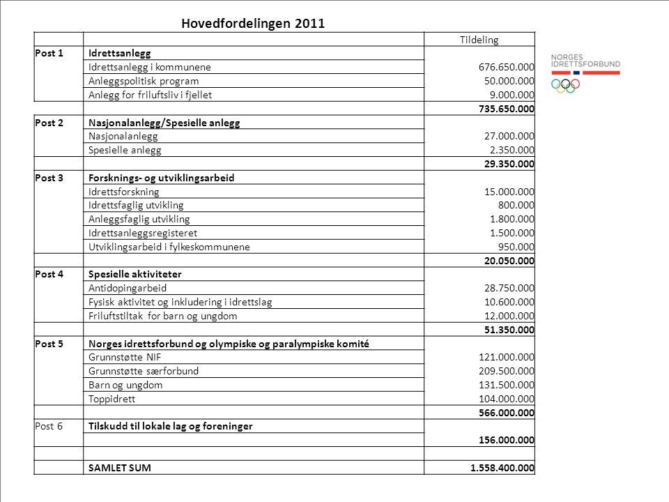 Hovedfordelingen 2011 Tildeling Post 1 Idrettsanlegg Idrettsanlegg i kommunene676.650.000 Anleggspolitisk program50.000.000 Anlegg for friluftsliv i f