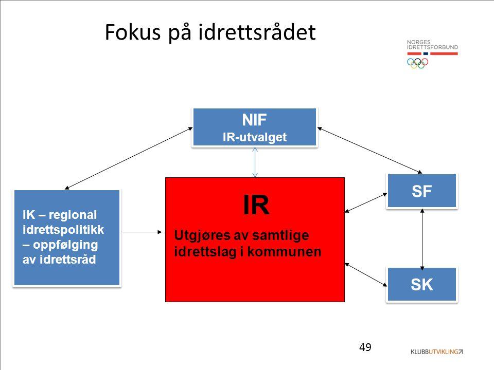 49 Fokus på idrettsrådet NIF IR-utvalget NIF IR-utvalget SF SK IR Utgjøres av samtlige idrettslag i kommunen IK – regional idrettspolitikk – oppfølgin