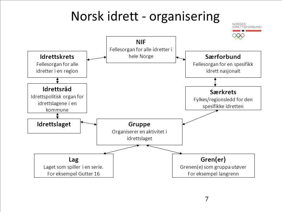 7 NIF Fellesorgan for alle idretter i hele Norge Idrettskrets Fellesorgan for alle idretter i en region Idrettsråd Idrettspolitisk organ for idrettsla