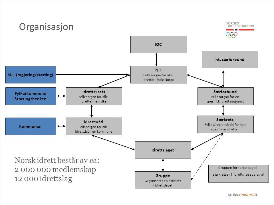 NIF Fellesorgan for alle idretter i hele Norge Særforbund Fellesorgan for en spesifikk idrett nasjonalt Gruppe Organiserer en aktivitet i idrettslaget