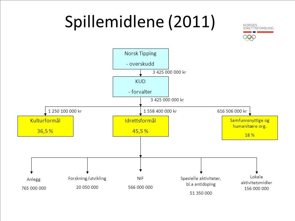KUD - forvalter 3 425 000 000 kr Norsk Tipping - overskudd 3 425 000 000 kr NIF 566 000 000 Lokale aktivitetsmidler 156 000 000 Spesielle aktiviteter, bl.a antidoping 51 350 000 Forskning/utvikling 20 050 000 Anlegg 765 000 000 Samfunnsnyttige og humanitære org.