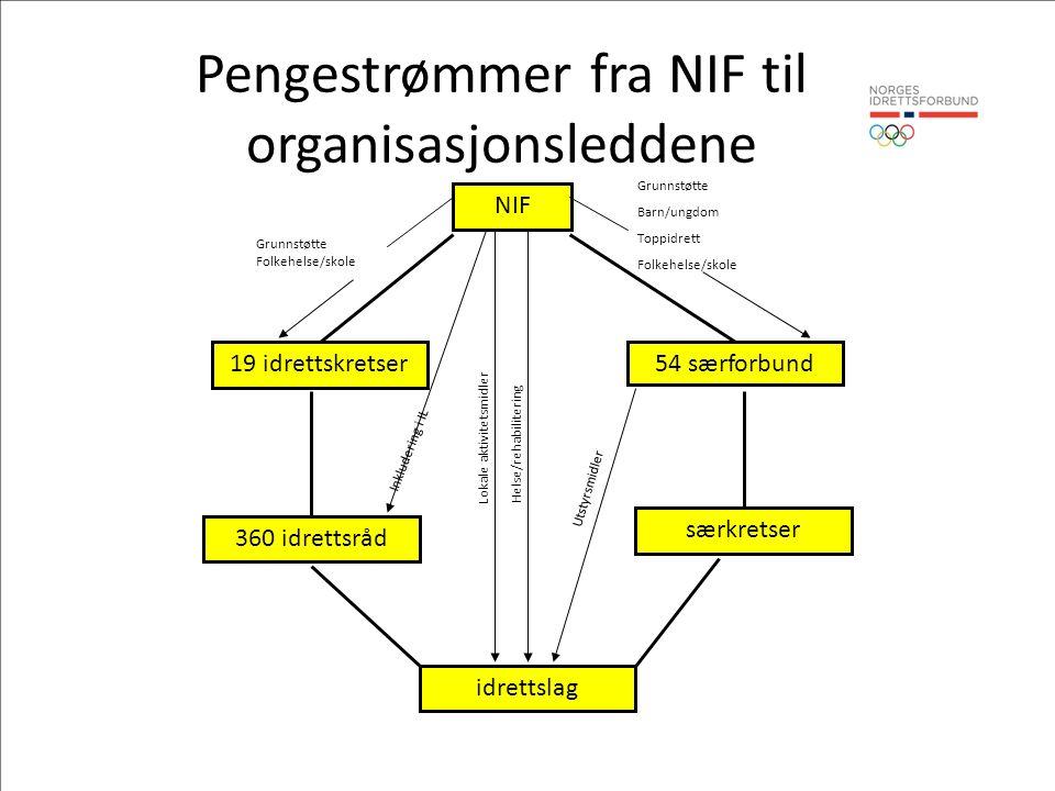 NIF 19 idrettskretser54 særforbund 360 idrettsråd særkretser idrettslag Pengestrømmer fra NIF til organisasjonsleddene Lokale aktivitetsmidler Helse/r