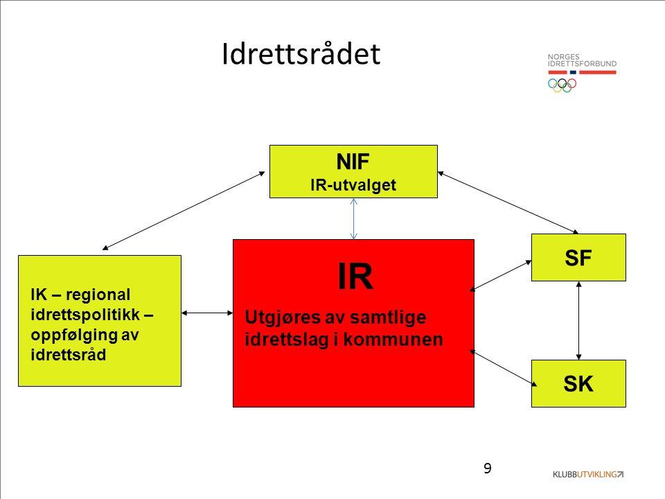9 Idrettsrådet IR Utgjøres av samtlige idrettslag i kommunen NIF IR-utvalget SF SK IK – regional idrettspolitikk – oppfølging av idrettsråd