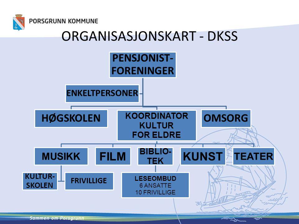 ORGANISASJONSKART - DKSS PENSJONIST- FORENINGER HØGSKOLEN KOORDINATOR KULTUR FOR ELDRE MUSIKK KULTUR- SKOLEN FRIVILLIGE FILM BIBLIO- TEK LESEOMBUD 6 ANSATTE 10 FRIVILLIGE KUNST TEATER OMSORG ENKELTPERSONER