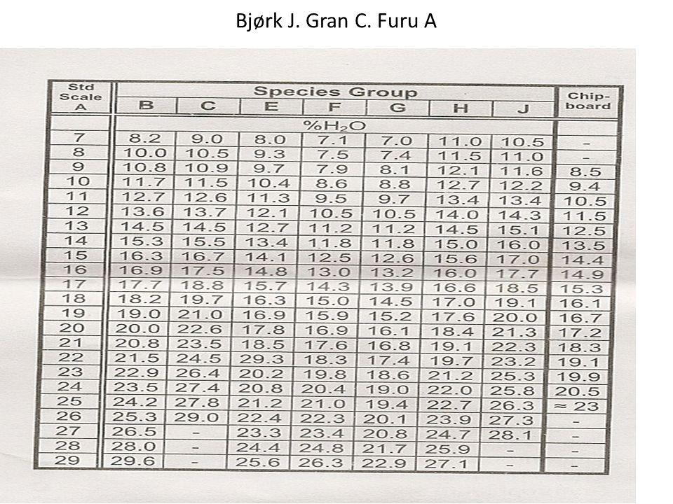 Bjørk J. Gran C. Furu A