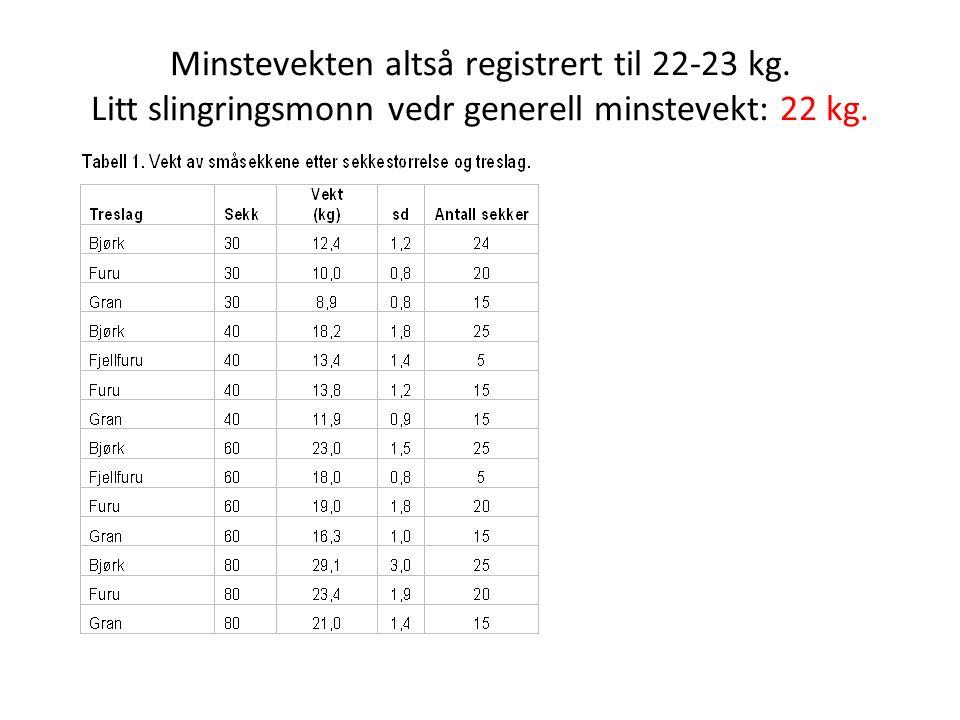 Minstevekten altså registrert til 22-23 kg. Litt slingringsmonn vedr generell minstevekt: 22 kg.