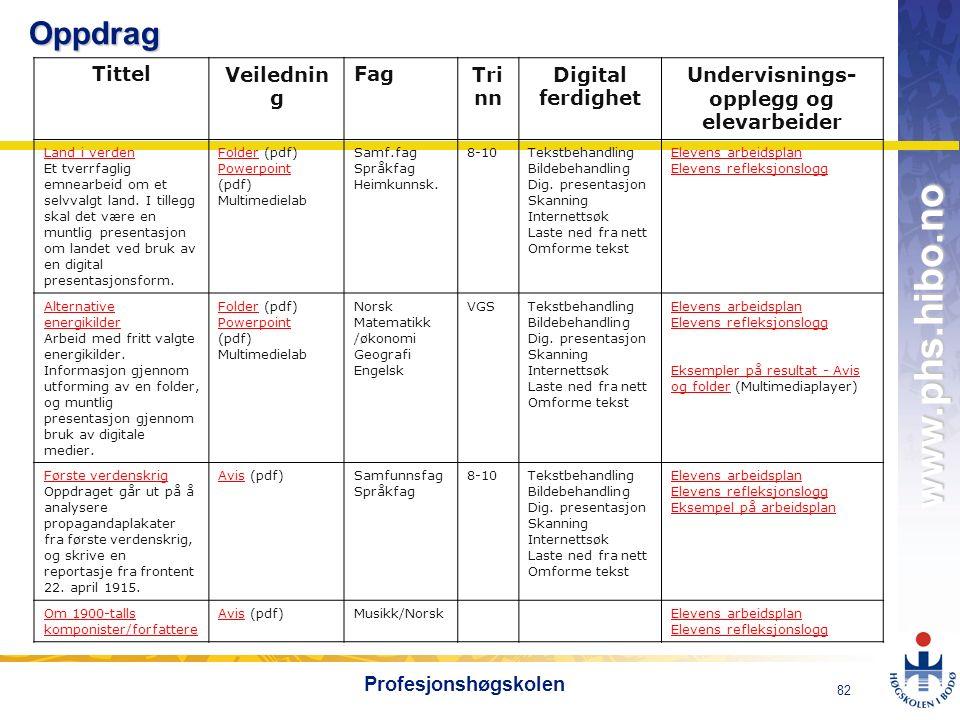 OMJ-98 www.phs.hibo.no 82 ProfesjonshøgskolenOppdrag TittelVeilednin g FagTri nn Digital ferdighet Undervisnings- opplegg og elevarbeider Land i verde