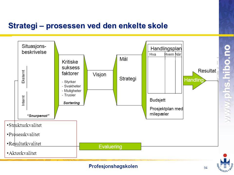OMJ-98 www.phs.hibo.no 94 Profesjonshøgskolen Strategi – prosessen ved den enkelte skole Strukturkvalitet Prosesskvalitet Resultatkvalitet Aktørkvalit