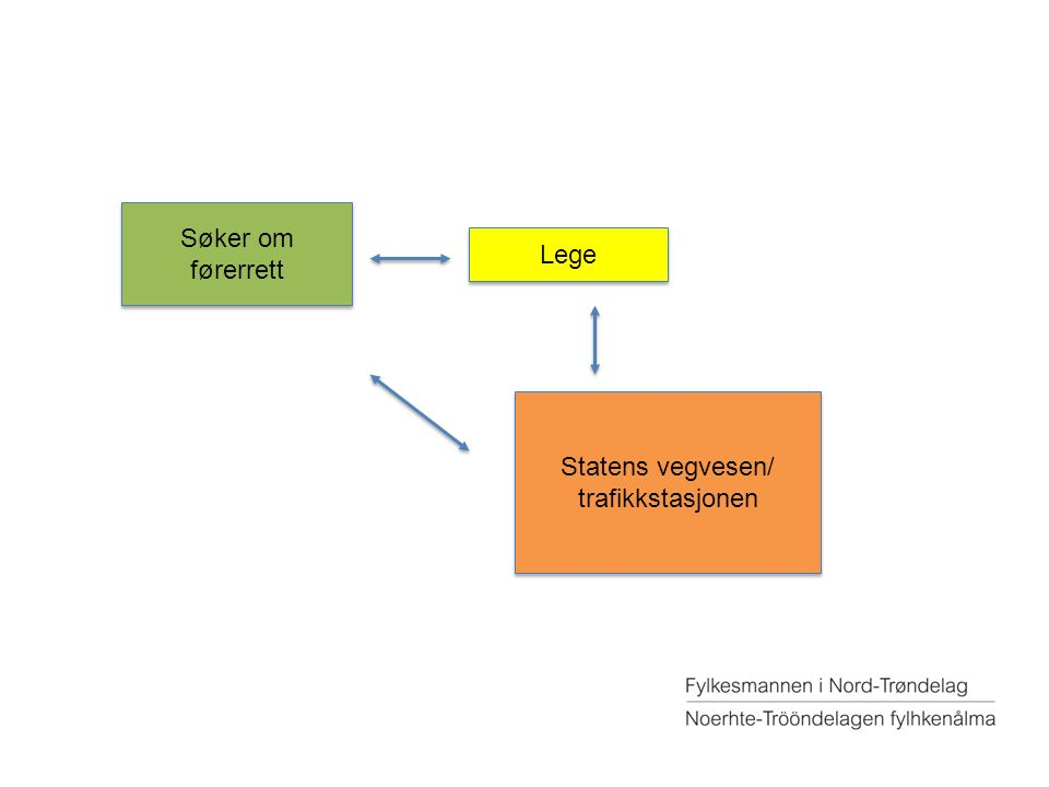 Søker om førerrett Lege Statens vegvesen/ trafikkstasjonen Statens vegvesen/ trafikkstasjonen