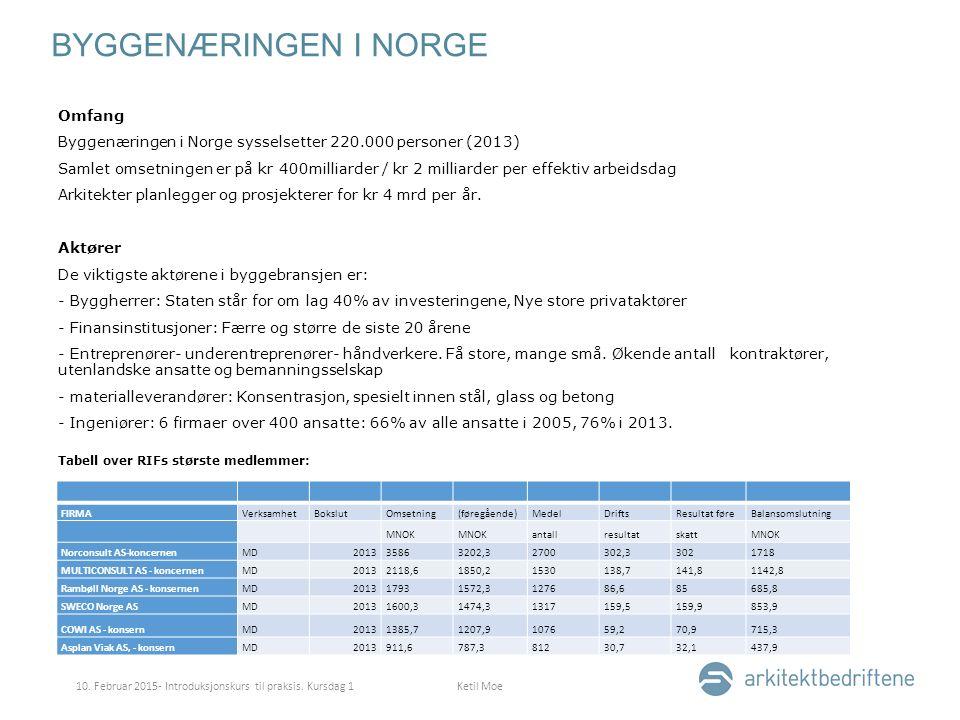 BYGGENÆRINGEN I NORGE Omfang Byggenæringen i Norge sysselsetter 220.000 personer (2013) Samlet omsetningen er på kr 400milliarder / kr 2 milliarder per effektiv arbeidsdag Arkitekter planlegger og prosjekterer for kr 4 mrd per år.