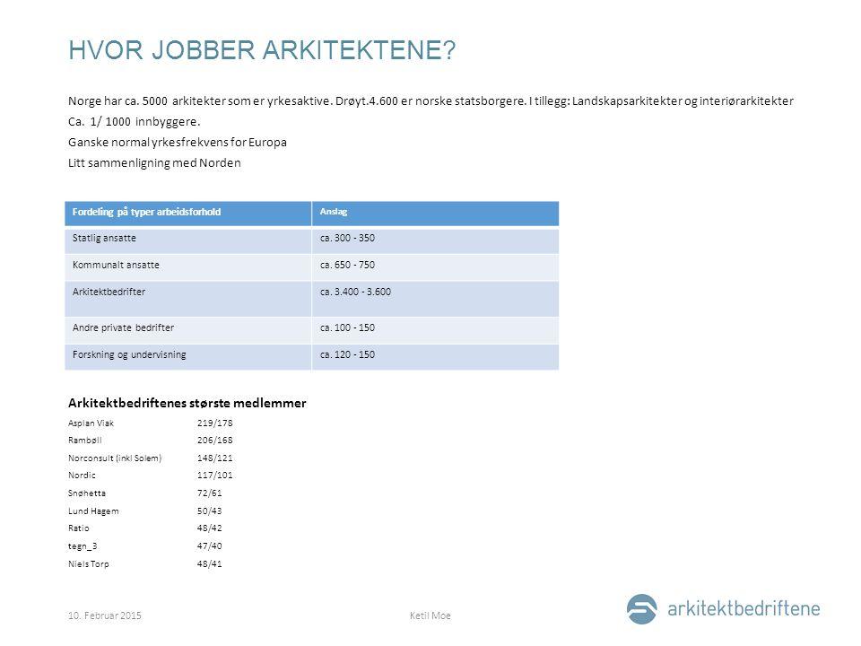 HVOR JOBBER ARKITEKTENE. Norge har ca. 5000 arkitekter som er yrkesaktive.