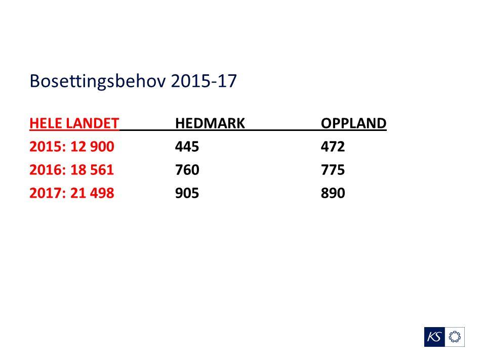 Bosettingsbehov 2015-17 HELE LANDETHEDMARKOPPLAND 2015: 12 900445472 2016: 18 561760775 2017: 21 498905890