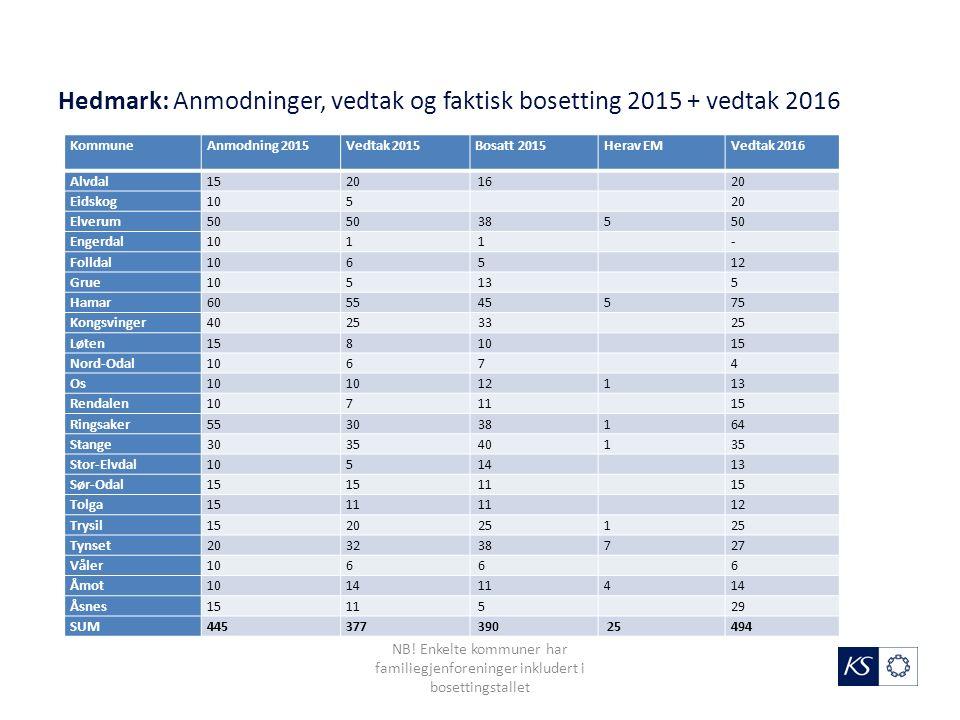Hedmark: Anmodninger, vedtak og faktisk bosetting 2015 + vedtak 2016 KommuneAnmodning 2015Vedtak 2015Bosatt 2015Herav EMVedtak 2016 Alvdal1520 16 20 E