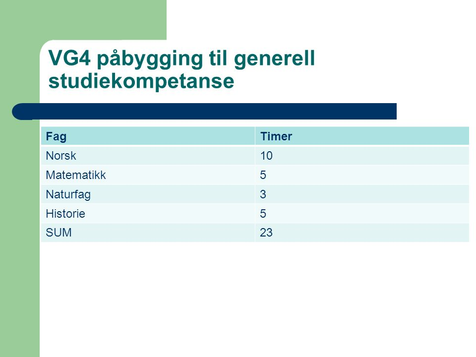VG3 påbygging til generell studiekompetanse FagTimer Norsk10 Matematikk5 Naturfag3 Historie5 Kroppsøving2 Programfag fra studiespesialiserende programområde 5 SUM30
