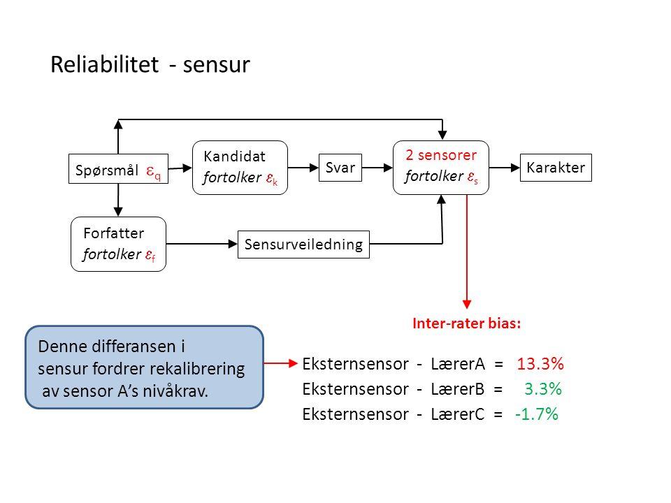 Reliabilitet - sensur Eksternsensor - LærerA = 13.3% Eksternsensor - LærerB = 3.3% Eksternsensor - LærerC = -1.7% Inter-rater bias: Denne differansen i sensur fordrer rekalibrering av sensor A's nivåkrav.
