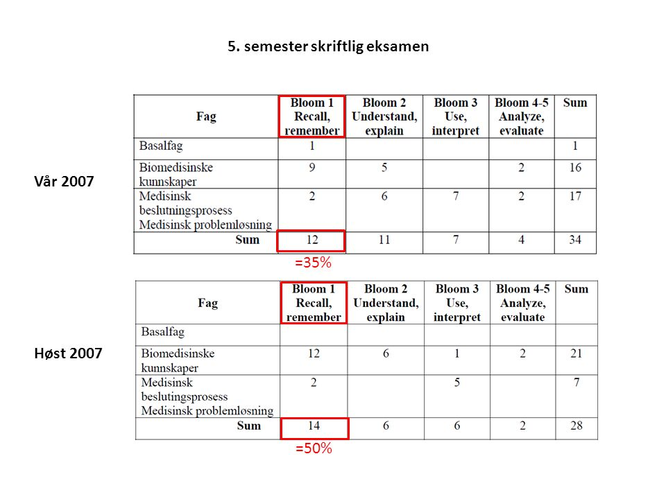5. semester skriftlig eksamen Vår 2007 Høst 2007 =50% =35%