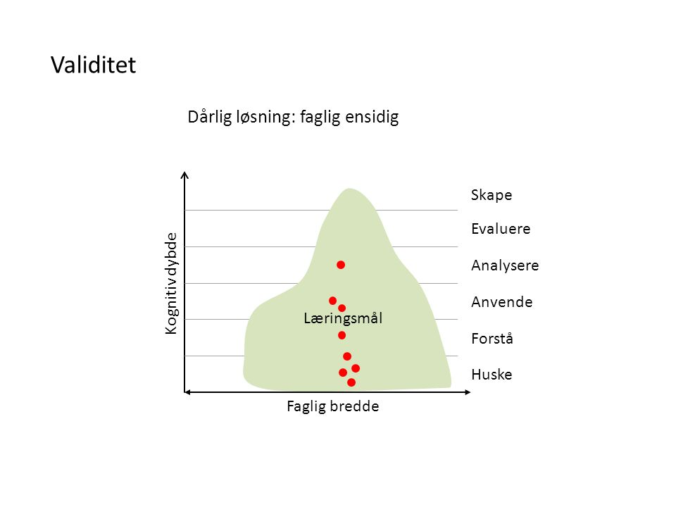Faglig bredde Kognitiv dybde Validitet Læringsmål Dårlig løsning: kognitivt ensidig Huske Forstå Anvende Analysere Evaluere Skape