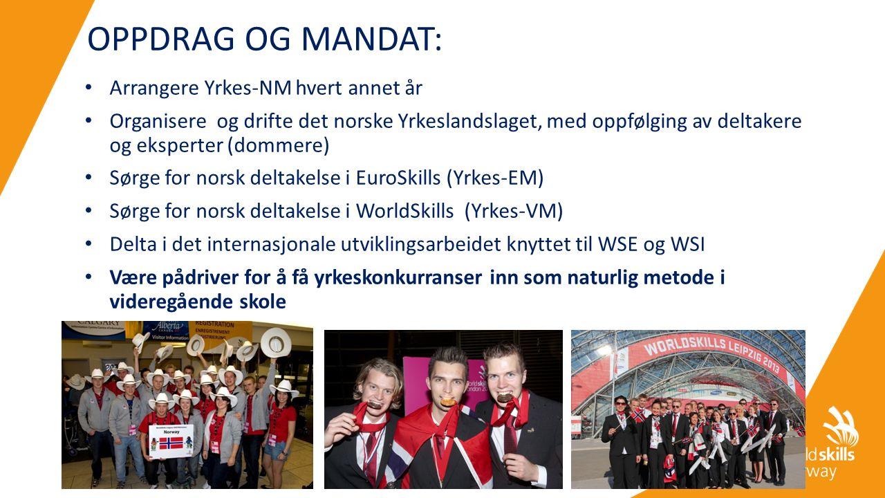 OPPDRAG OG MANDAT: Arrangere Yrkes-NM hvert annet år Organisere og drifte det norske Yrkeslandslaget, med oppfølging av deltakere og eksperter (dommere) Sørge for norsk deltakelse i EuroSkills (Yrkes-EM) Sørge for norsk deltakelse i WorldSkills (Yrkes-VM) Delta i det internasjonale utviklingsarbeidet knyttet til WSE og WSI Være pådriver for å få yrkeskonkurranser inn som naturlig metode i videregående skole