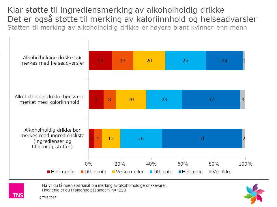 ©TNS 2015 3.14 X AXIS 6.65 BASE MARGIN 5.95 TOP MARGIN 4.52 CHART TOP 11.90 LEFT MARGIN 11.90 RIGHT MARGIN Klar støtte til ingrediensmerking av alkoho