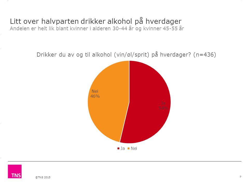 ©TNS 2015 3.14 X AXIS 6.65 BASE MARGIN 5.95 TOP MARGIN 4.52 CHART TOP 11.90 LEFT MARGIN 11.90 RIGHT MARGIN De fleste kvinner begynner å drikke alkohol i 14-16- årsalderen Hvis kvinne 30-55 år: Hvor gammel var du første gang du drakk alkohol.