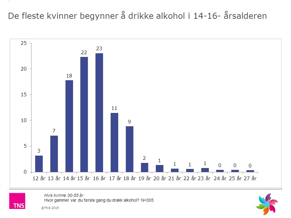 ©TNS 2015 3.14 X AXIS 6.65 BASE MARGIN 5.95 TOP MARGIN 4.52 CHART TOP 11.90 LEFT MARGIN 11.90 RIGHT MARGIN De fleste kvinner begynner å drikke alkohol