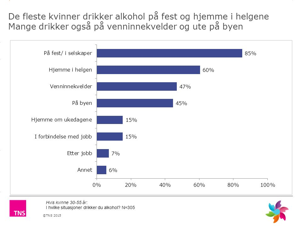 ©TNS 2015 3.14 X AXIS 6.65 BASE MARGIN 5.95 TOP MARGIN 4.52 CHART TOP 11.90 LEFT MARGIN 11.90 RIGHT MARGIN De fleste kvinner drikker alkohol på fest o