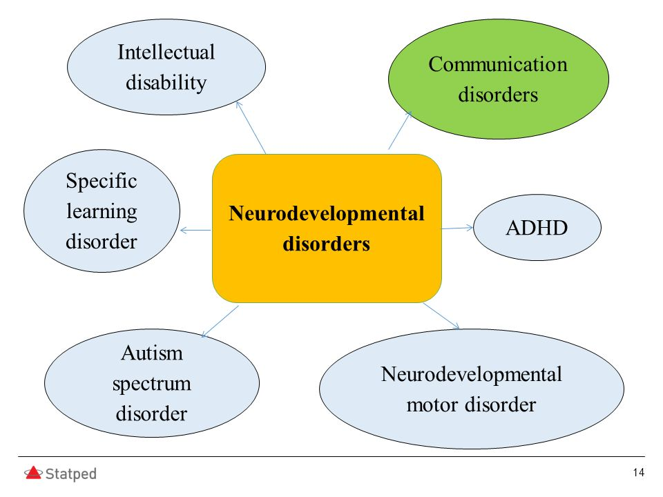 14 Neurodevelopmental disorders Intellectual disability Communication disorders Autism spectrum disorder ADHD Specific learning disorder Neurodevelopmental motor disorder