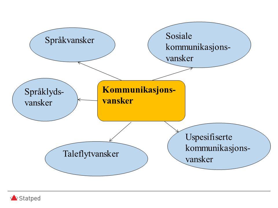 Kommunikasjons- vansker Språkvansker Sosiale kommunikasjons- vansker Taleflytvansker Språklyds- vansker Uspesifiserte kommunikasjons- vansker