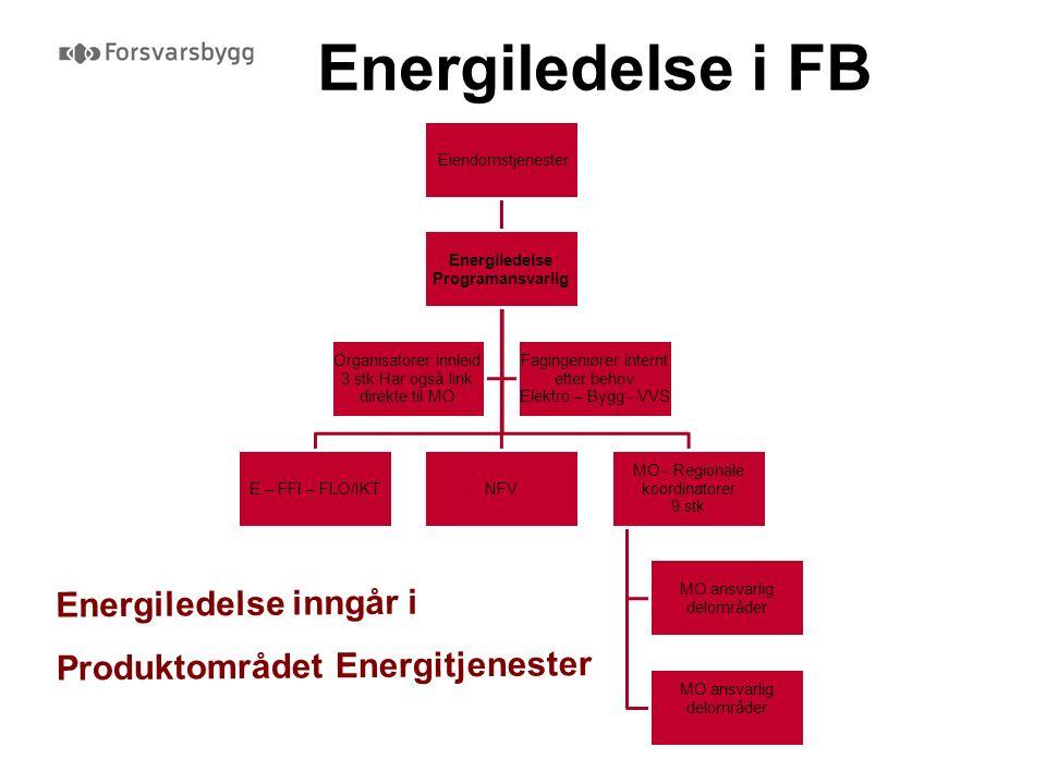 Energiledelse i FB Energiledelse inngår i Produktområdet Energitjenester