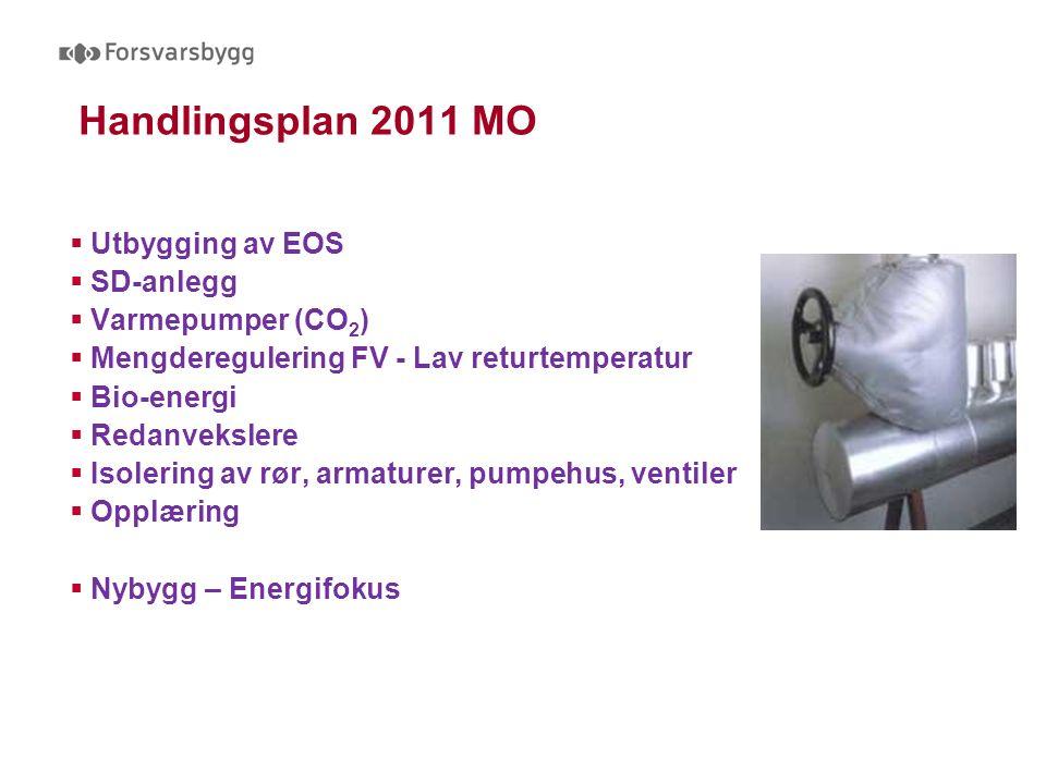 Handlingsplan 2011 MO  Utbygging av EOS  SD-anlegg  Varmepumper (CO 2 )  Mengderegulering FV - Lav returtemperatur  Bio-energi  Redanvekslere  Isolering av rør, armaturer, pumpehus, ventiler  Opplæring  Nybygg – Energifokus
