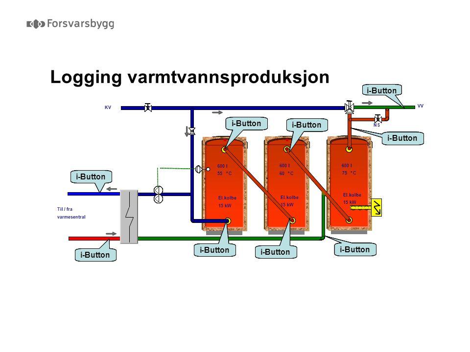 Logging varmtvannsproduksjon
